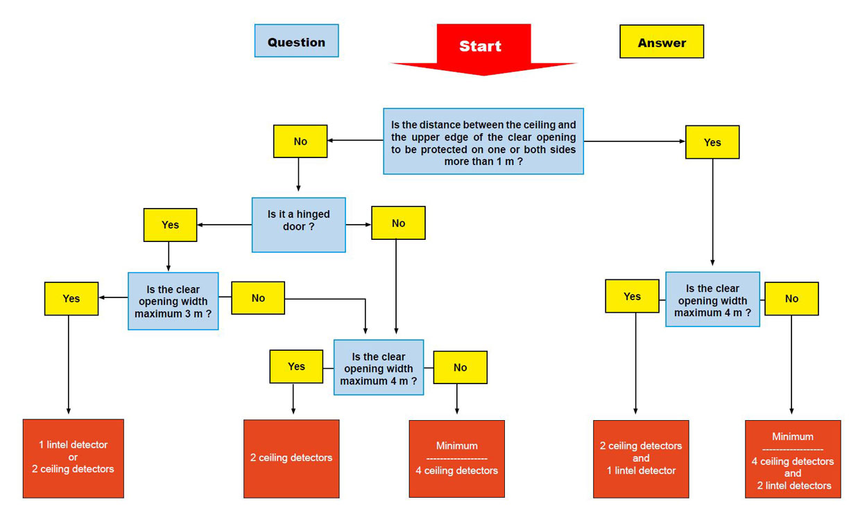Decision tree for fire detectors
