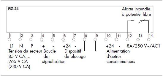 Ensemble Blocage Atex Composants