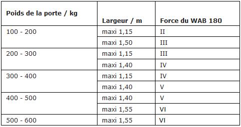 Porte de service hauteur 180 top paumelles pour menuiserie aluminium clamer pour porte lgre - Porte de service hauteur 180 ...