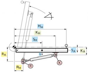 Le calcul DICTATOR du ressort à gaz et de ses points de fixation pour le fonctionnement parfait. Ressorts à gaz de poussée / Ressorts à gaz de traction, ressorts à gaz blocables, ressorts à gaz à vitesse lente, ressorts à gaz réglables.
